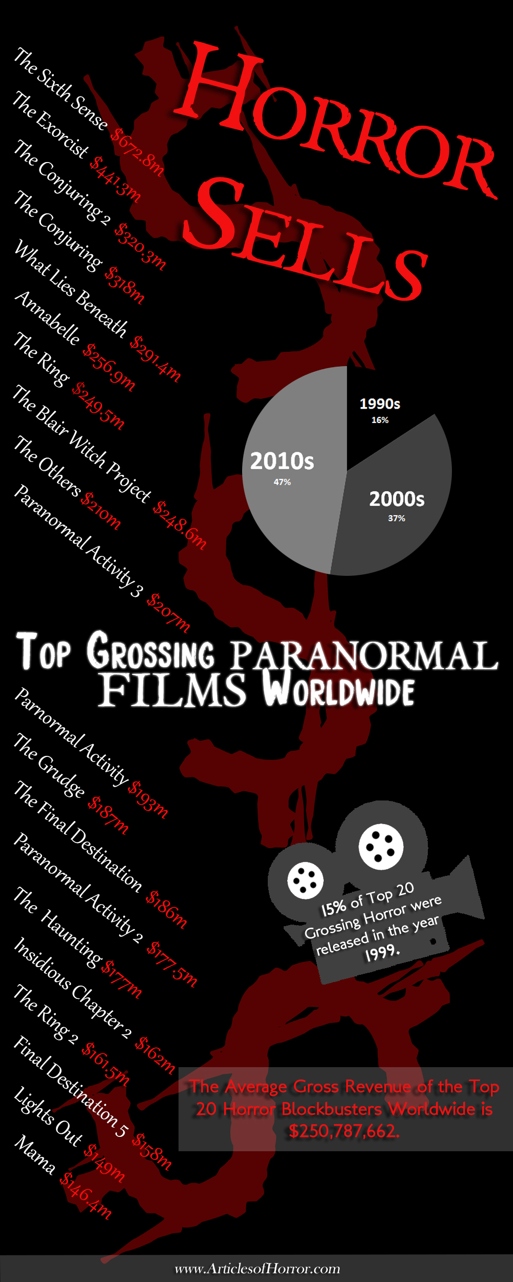 We take a look at the 'paranormal sub-genre' with this infograph exploring the Top 20 Grossing Films to hit the big screen worldwide.